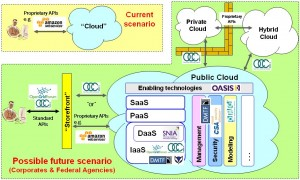 Positioning of Cloud standards