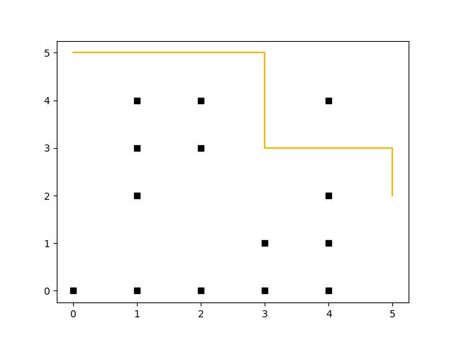 Robot path planning - t_2